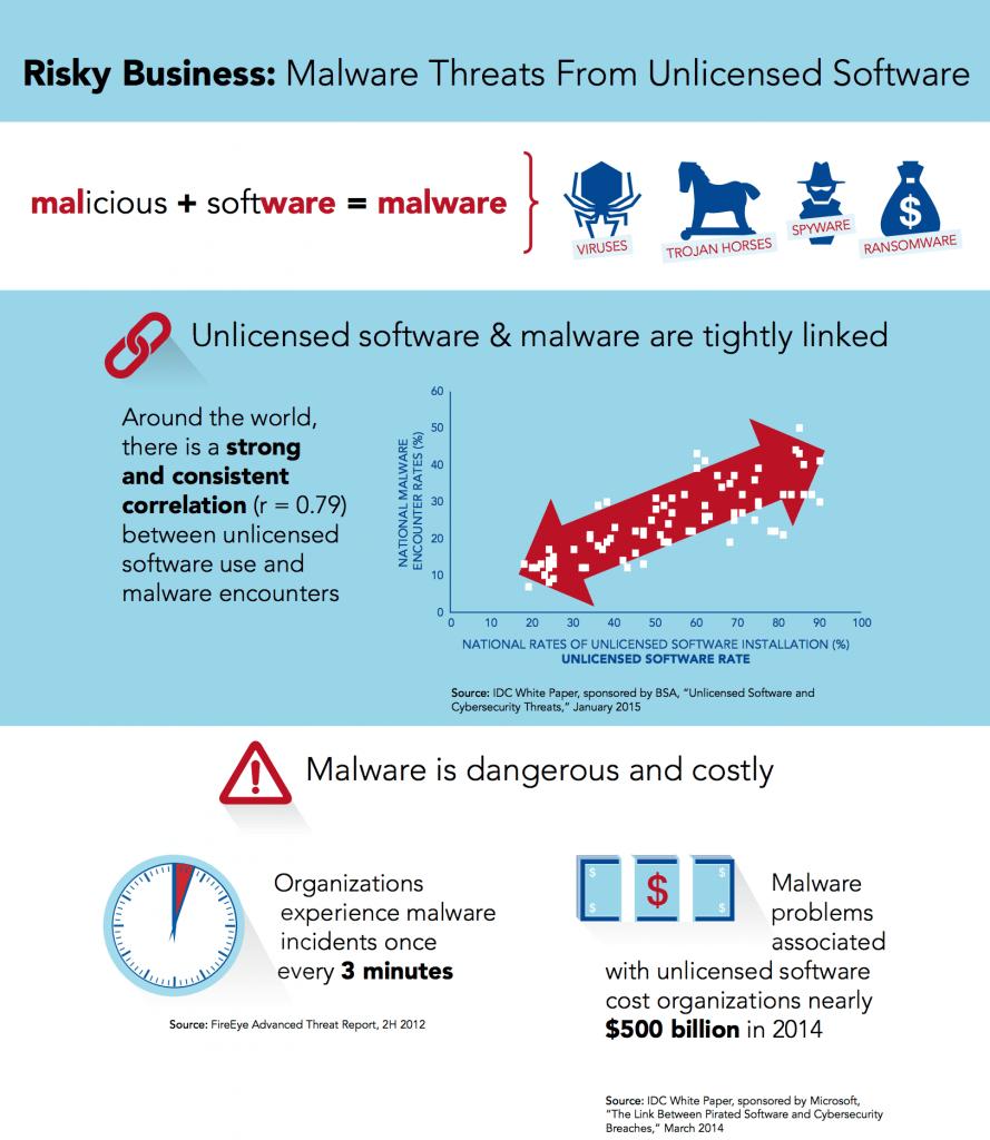 Malware Study